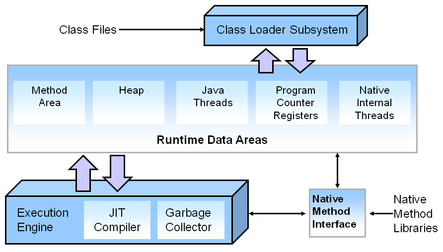 Jvm diagram in java choice image how to guide and refrence for Architecture java